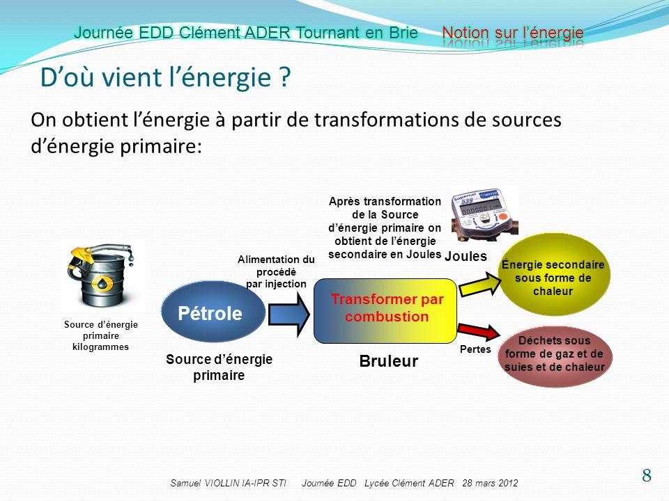 Samuel VIOLLIN IA-IPR STI Journée EDD Lycée Clément ADER 28 mars 2012 Bruleur Source dénergie primaire Pétrole Transformer par combustion Énergie seco