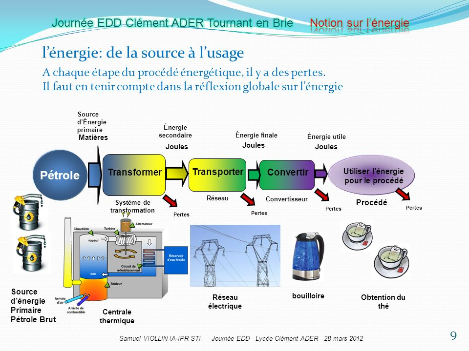 Samuel VIOLLIN IA-IPR STI Journée EDD Lycée Clément ADER 28 mars 2012 lénergie: de la source à lusage Source dÉnergie primaire Énergie secondaire Éner