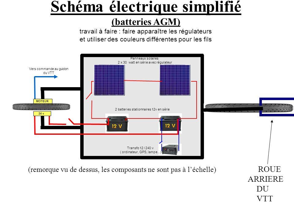 24 v Transfo 12 / 240 v ( ordinateur, GPS, lampe...) Panneaux solaires 2 x 30 watt en série avec régulateur Schéma électrique simplifié (batteries AGM