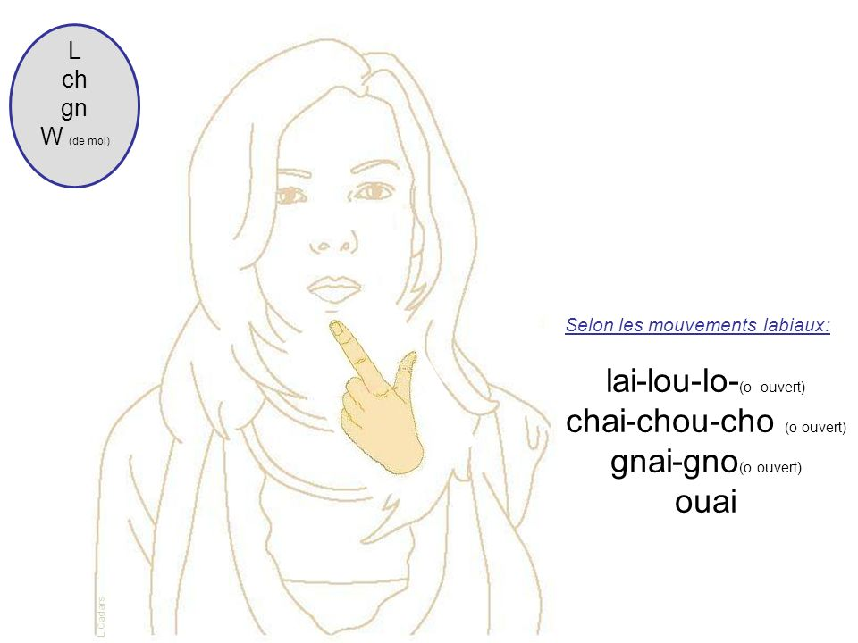 Selon les mouvements labiaux: lai-lou-lo- (o ouvert) chai-chou-cho (o ouvert) gnai-gno (o ouvert) ouai L ch gn W (de moi) L.Cadars
