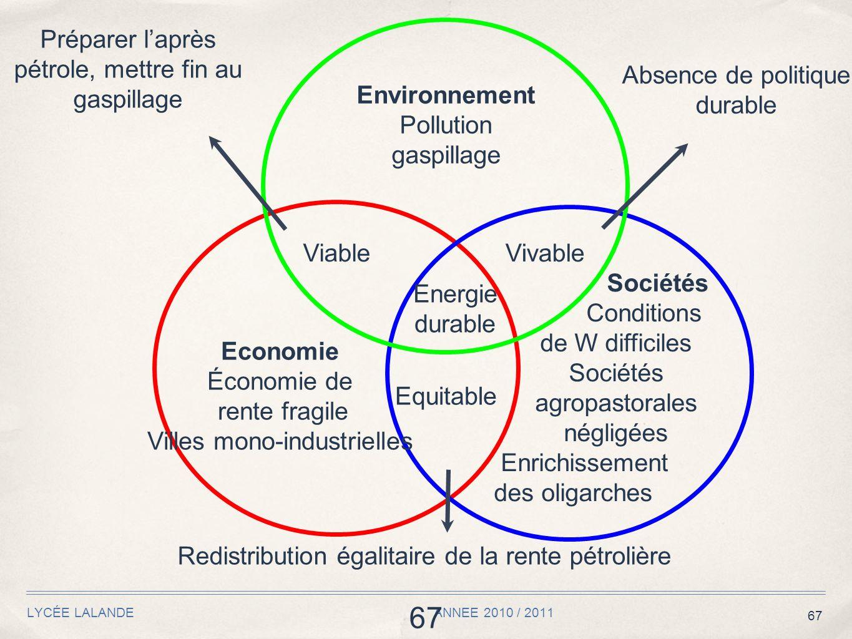 67 LYCÉE LALANDE ANNEE 2010 / 2011 67 Energie durable Environnement Pollution gaspillage Economie Économie de rente fragile Villes mono-industrielles