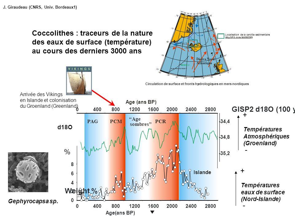 24002800 24002800 Age (ans BP) Islande Gephyrocapsa sp. % d18O Températures Atmosphériques (Groenland) + - Températures eaux de surface (Nord-Islande)