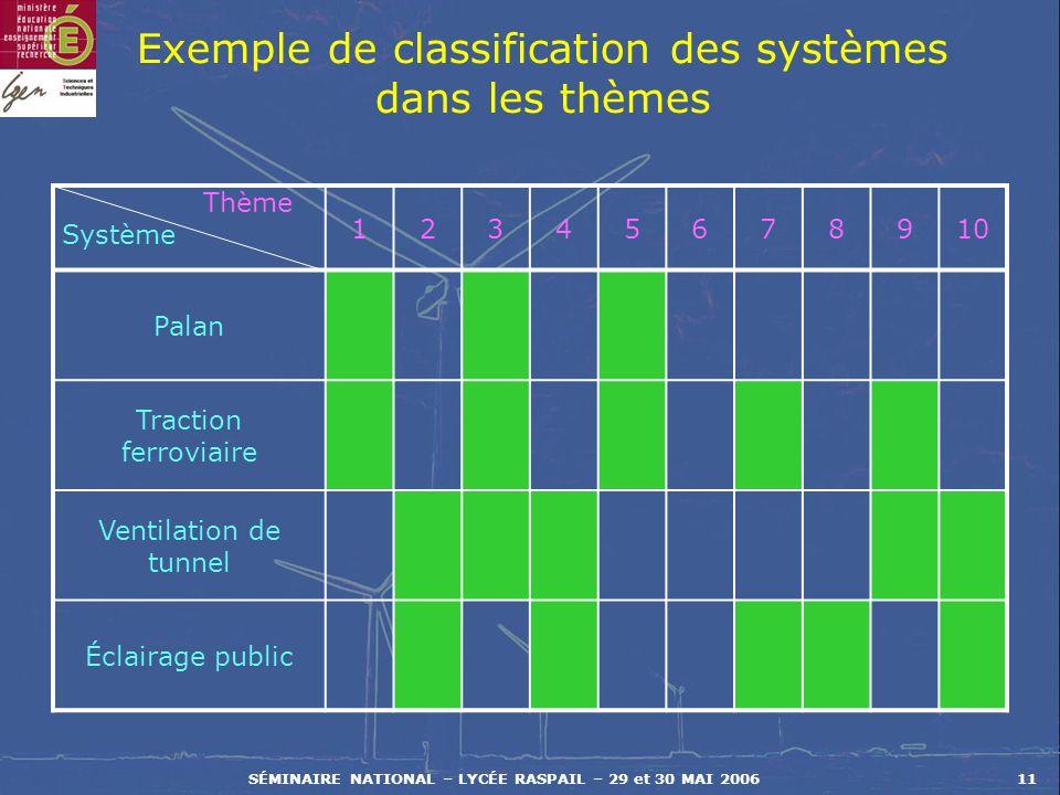 SÉMINAIRE NATIONAL – LYCÉE RASPAIL – 29 et 30 MAI 200611 Exemple de classification des systèmes dans les thèmes Thème Système 12345678910 Palan Tracti