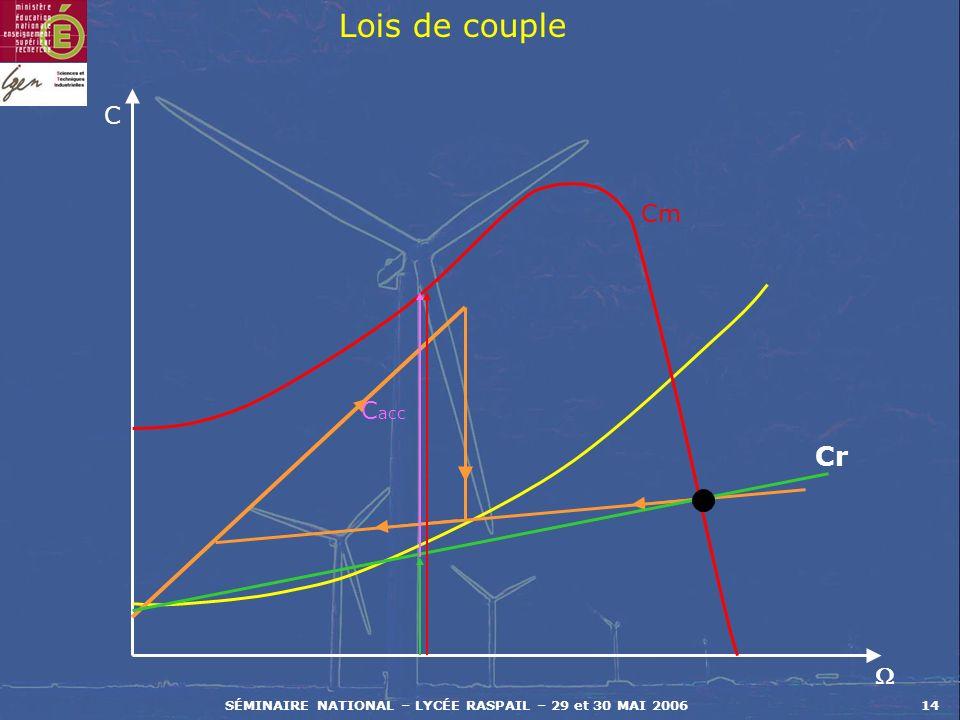 SÉMINAIRE NATIONAL – LYCÉE RASPAIL – 29 et 30 MAI 200614 C Cr C acc Lois de couple Cm