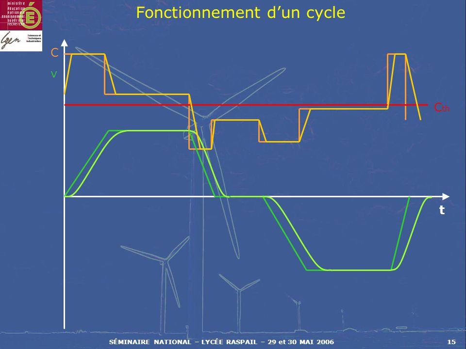 SÉMINAIRE NATIONAL – LYCÉE RASPAIL – 29 et 30 MAI 200615 Fonctionnement dun cycle CvCv t C th