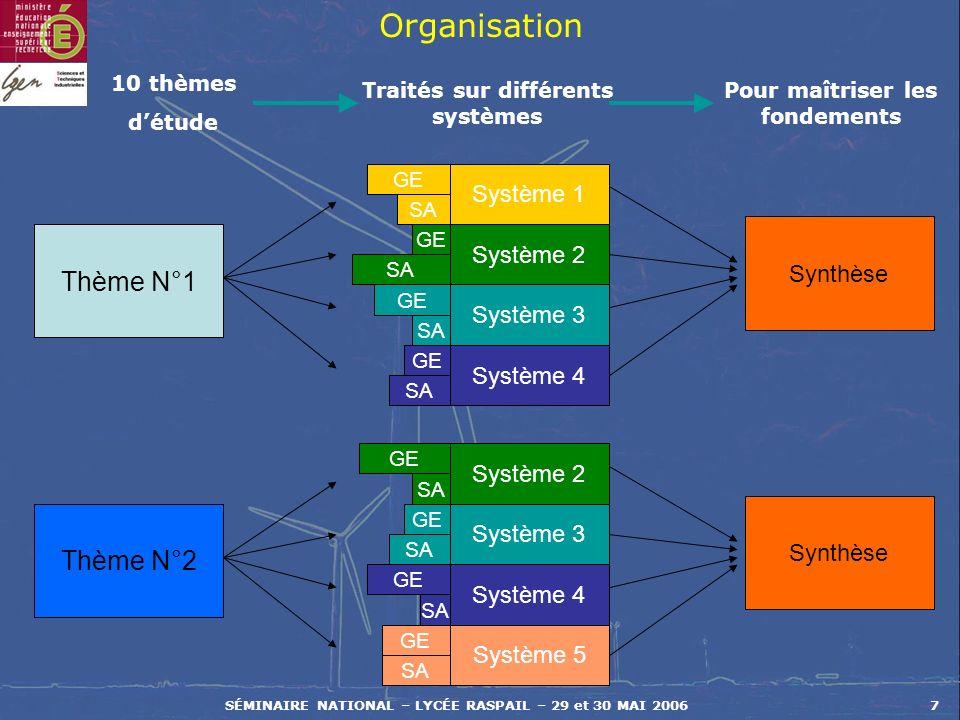 SÉMINAIRE NATIONAL – LYCÉE RASPAIL – 29 et 30 MAI 20067 Organisation 10 thèmes détude Thème N°1 Système 1 Système 2 Traités sur différents systèmes Sy