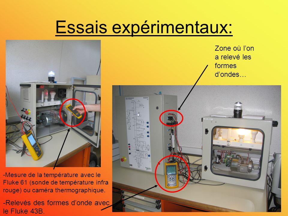Présentation des lampes La lampe halogène: -Charge résistive.