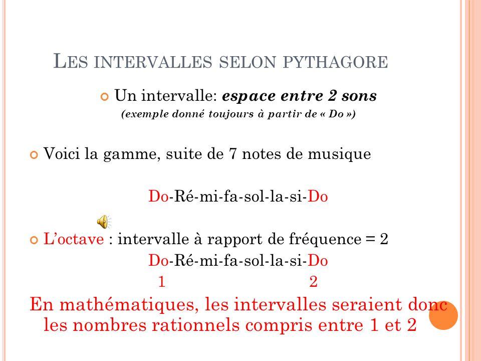 L ES INTERVALLES SELON PYTHAGORE Un intervalle: espace entre 2 sons (exemple donné toujours à partir de « Do ») Voici la gamme, suite de 7 notes de mu