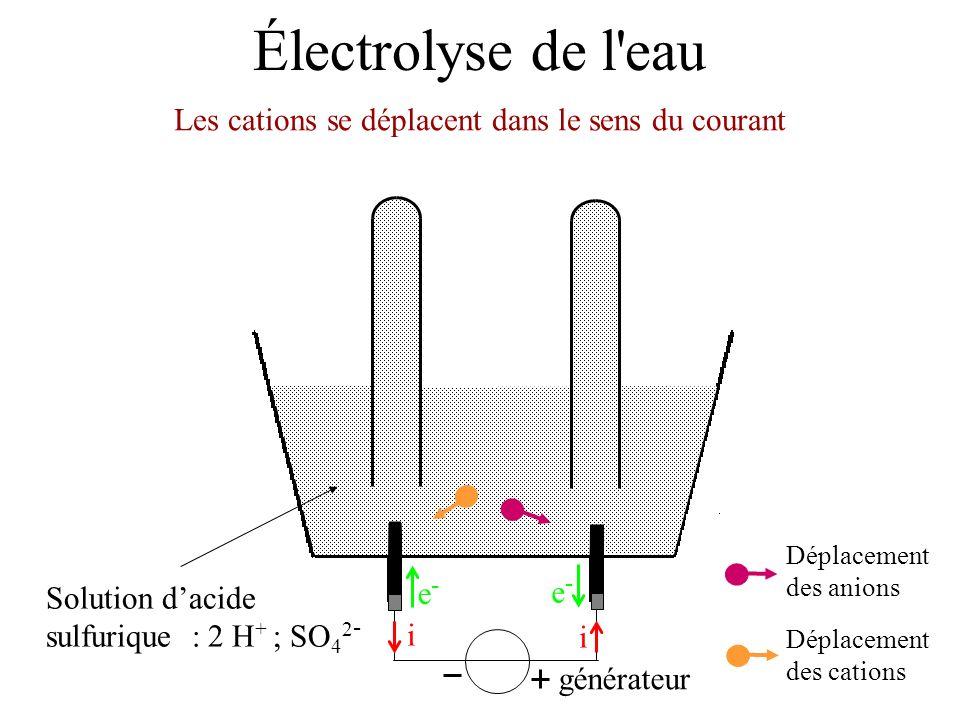 Électrolyse de l'eau Solution dacide sulfurique : 2 H + ; SO 4 2 - Les cations se déplacent dans le sens du courant générateur i i e-e- e-e- Déplaceme