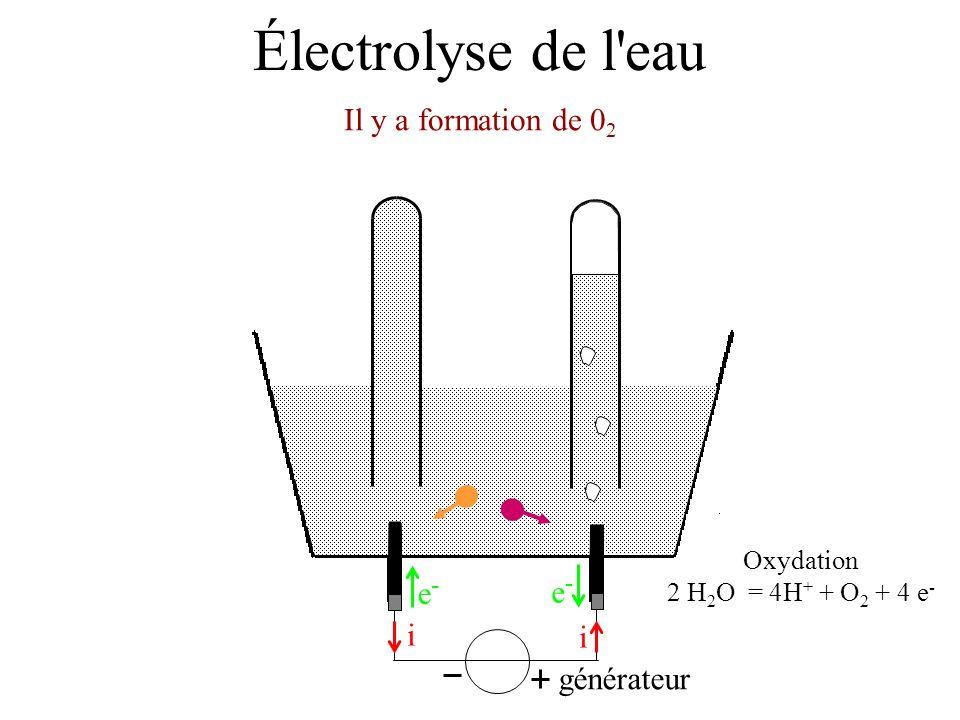 Électrolyse de l'eau Il y a formation de 0 2 générateur i i e-e- e-e- Oxydation 2 H 2 O = 4H + + O 2 + 4 e -