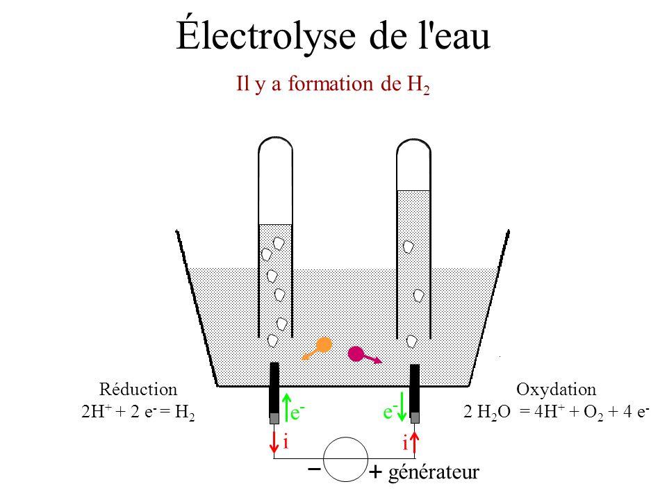 Électrolyse de l'eau Il y a formation de H 2 générateur i i e-e- e-e- Oxydation 2 H 2 O = 4H + + O 2 + 4 e - Réduction 2H + + 2 e - = H 2