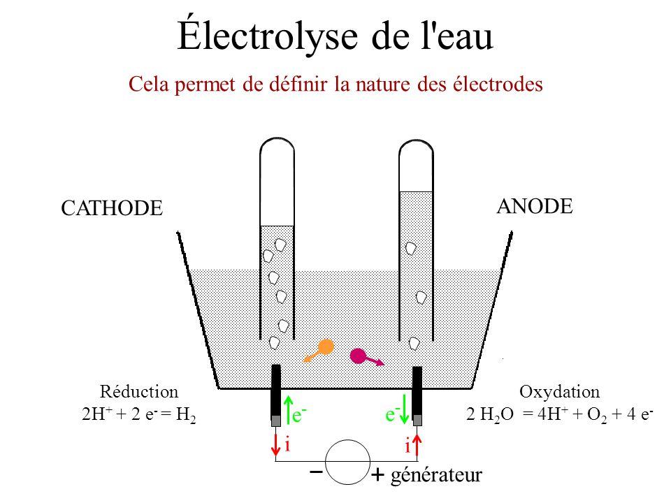 Électrolyse de l'eau générateur i i e-e- e-e- Oxydation 2 H 2 O = 4H + + O 2 + 4 e - Réduction 2H + + 2 e - = H 2 ANODE CATHODE Cela permet de définir