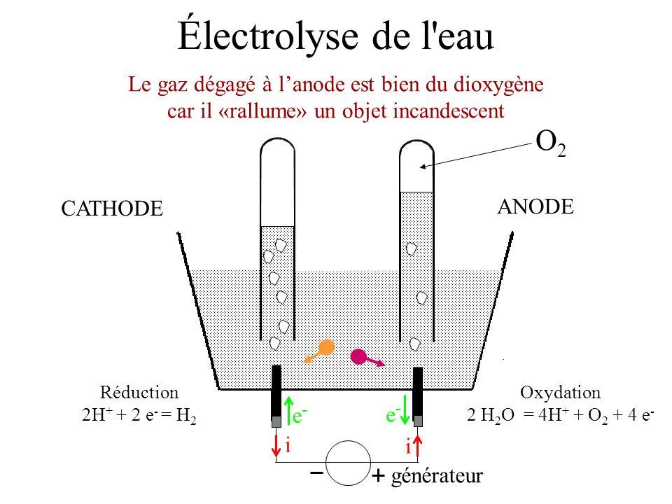 Électrolyse de l'eau générateur i i e-e- e-e- Oxydation 2 H 2 O = 4H + + O 2 + 4 e - Réduction 2H + + 2 e - = H 2 ANODE CATHODE Le gaz dégagé à lanode