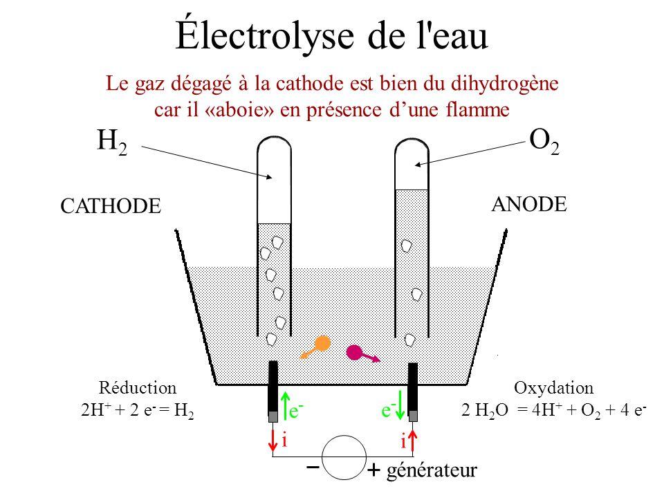 Électrolyse de l'eau générateur i i e-e- e-e- Oxydation 2 H 2 O = 4H + + O 2 + 4 e - Réduction 2H + + 2 e - = H 2 ANODE CATHODE Le gaz dégagé à la cat