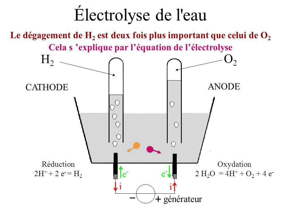 Électrolyse de l'eau Le dégagement de H 2 est deux fois plus important que celui de O 2 générateur i i e-e- e-e- Oxydation 2 H 2 O = 4H + + O 2 + 4 e