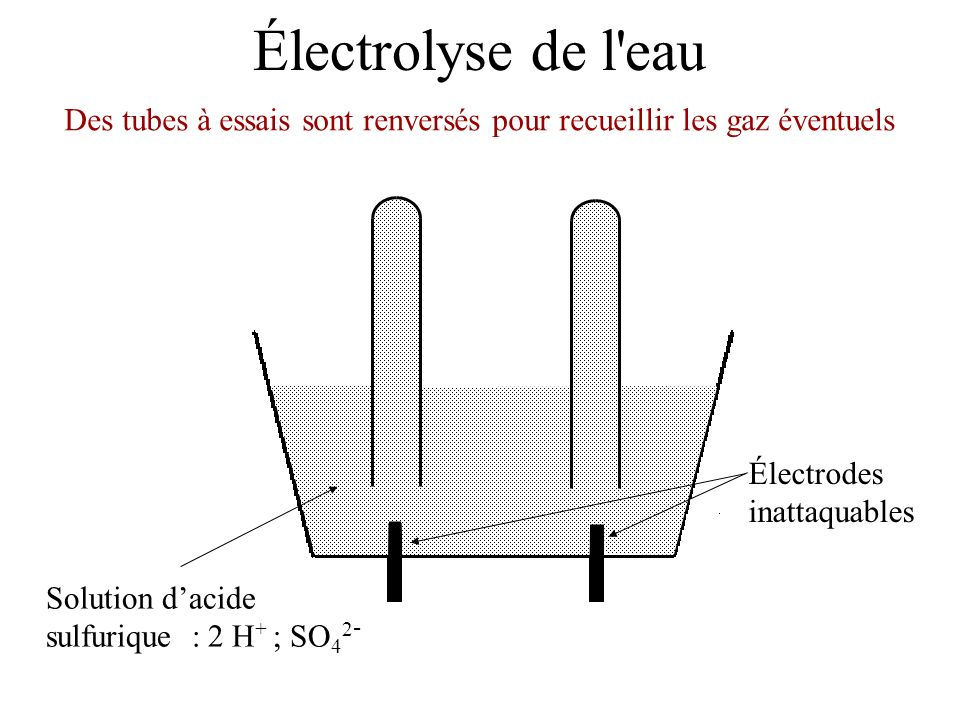 Électrolyse de l eau Électrodes inattaquables Solution dacide sulfurique : 2 H + ; SO 4 2 - On relie les électrodes par un circuit électrique contenant un générateur générateur