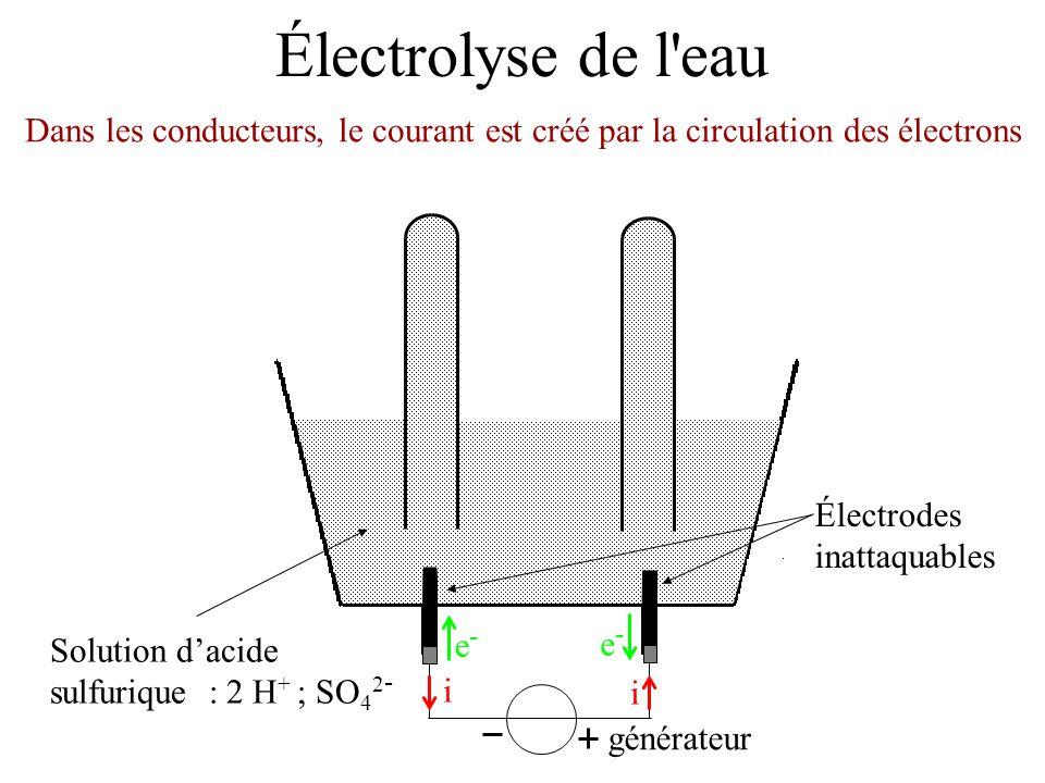 Électrolyse de l'eau Électrodes inattaquables Solution dacide sulfurique : 2 H + ; SO 4 2 - Dans les conducteurs, le courant est créé par la circulati