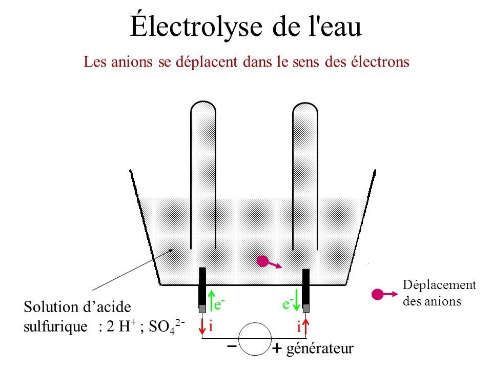 Électrolyse de l'eau Solution dacide sulfurique : 2 H + ; SO 4 2 - Les anions se déplacent dans le sens des électrons générateur i i e-e- e-e- Déplace