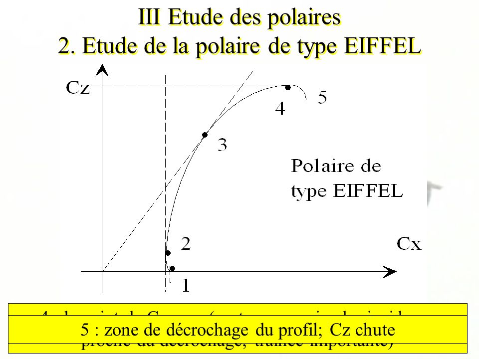 III Etude des polaires 2. Etude de la polaire de type EIFFEL 1 : le point de portance nulle (à faible incidence) 2 : le point de Cx mini (traînée mini