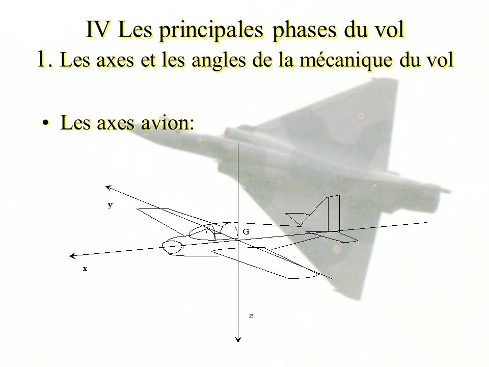 IV Les principales phases du vol 1. Les axes et les angles de la mécanique du vol Les axes avion: