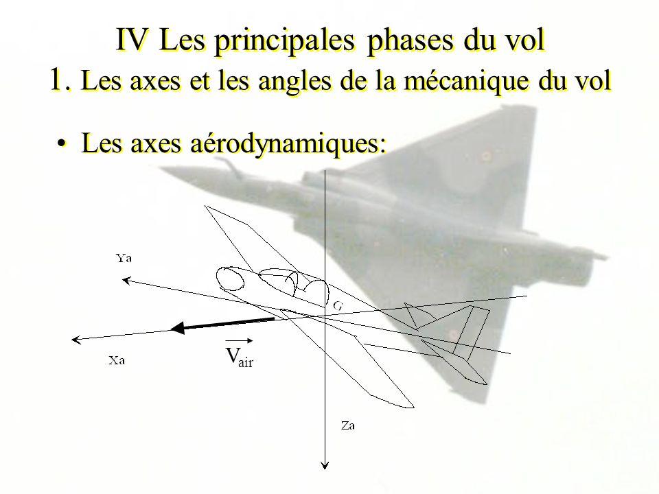 IV Les principales phases du vol 1. Les axes et les angles de la mécanique du vol Les axes aérodynamiques: V air