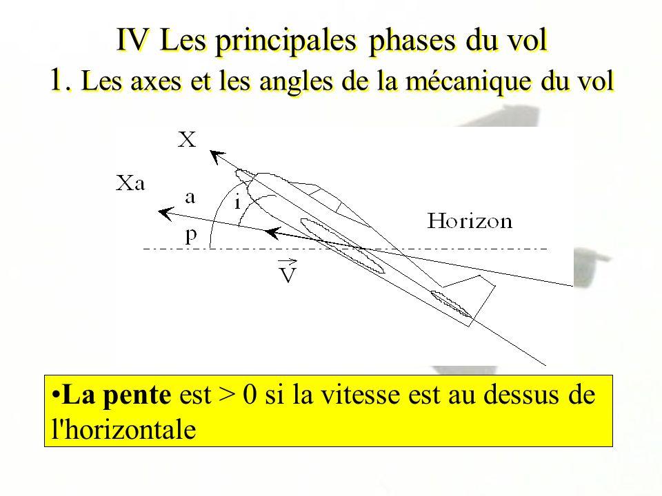 IV Les principales phases du vol 1. Les axes et les angles de la mécanique du vol L'assiette est > 0 si le nez de l'avion est au dessus de l'horizon e