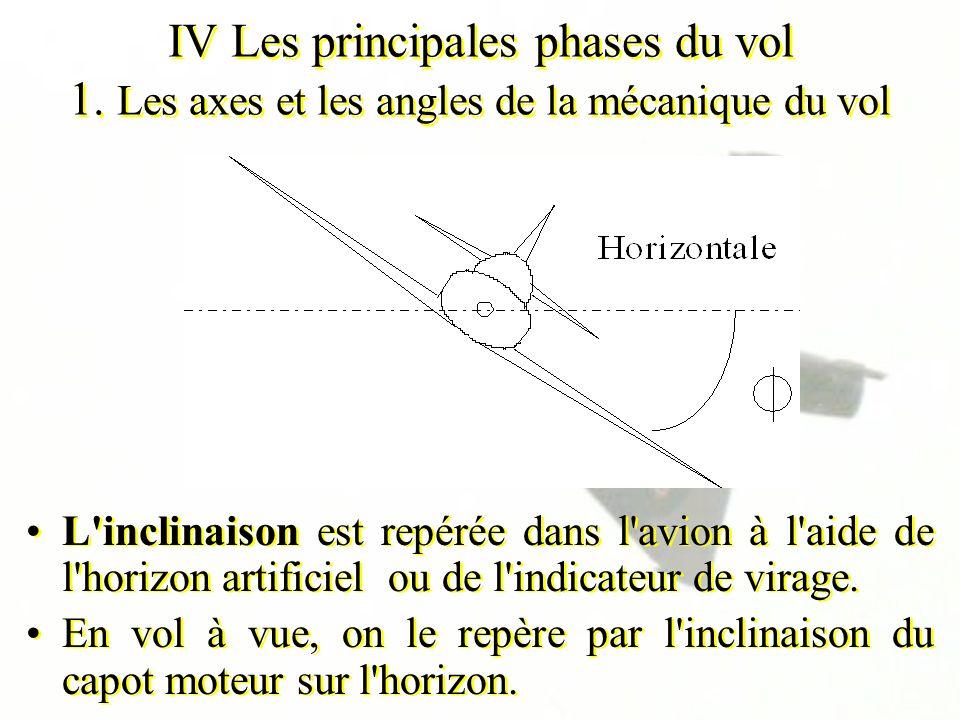 IV Les principales phases du vol 1. Les axes et les angles de la mécanique du vol L'inclinaison est repérée dans l'avion à l'aide de l'horizon artific