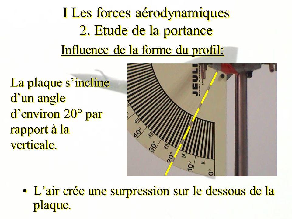 I Les forces aérodynamiques 2. Etude de la portance Influence de la forme du profil: Lair crée une surpression sur le dessous de la plaque. La plaque