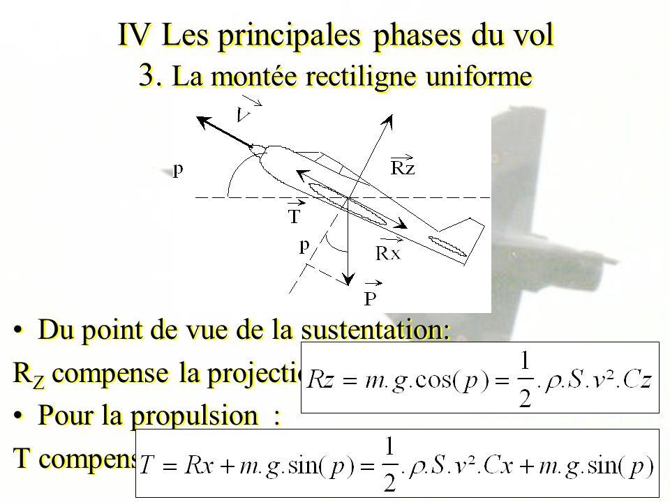 IV Les principales phases du vol 3. La montée rectiligne uniforme Du point de vue de la sustentation: R Z compense la projection de P dans sa directio