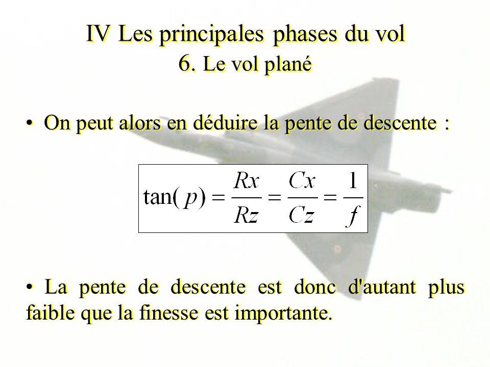 IV Les principales phases du vol 6. Le vol plané On peut alors en déduire la pente de descente : La pente de descente est donc d'autant plus faible qu
