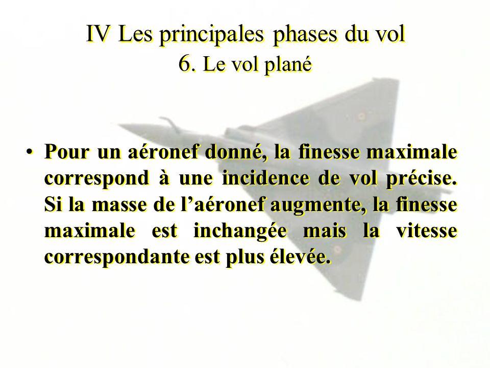 IV Les principales phases du vol 6. Le vol plané Pour un aéronef donné, la finesse maximale correspond à une incidence de vol précise. Si la masse de