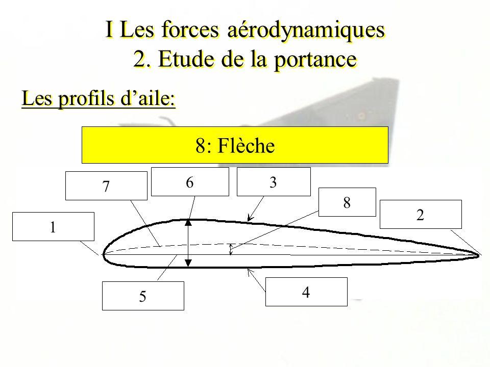 I Les forces aérodynamiques 2. Etude de la portance Les profils daile: 1 2 3 4 5 6 7 8 1: Bord dattaque2: Bord de fuite3: Extrados4: Intrados5: Corde6