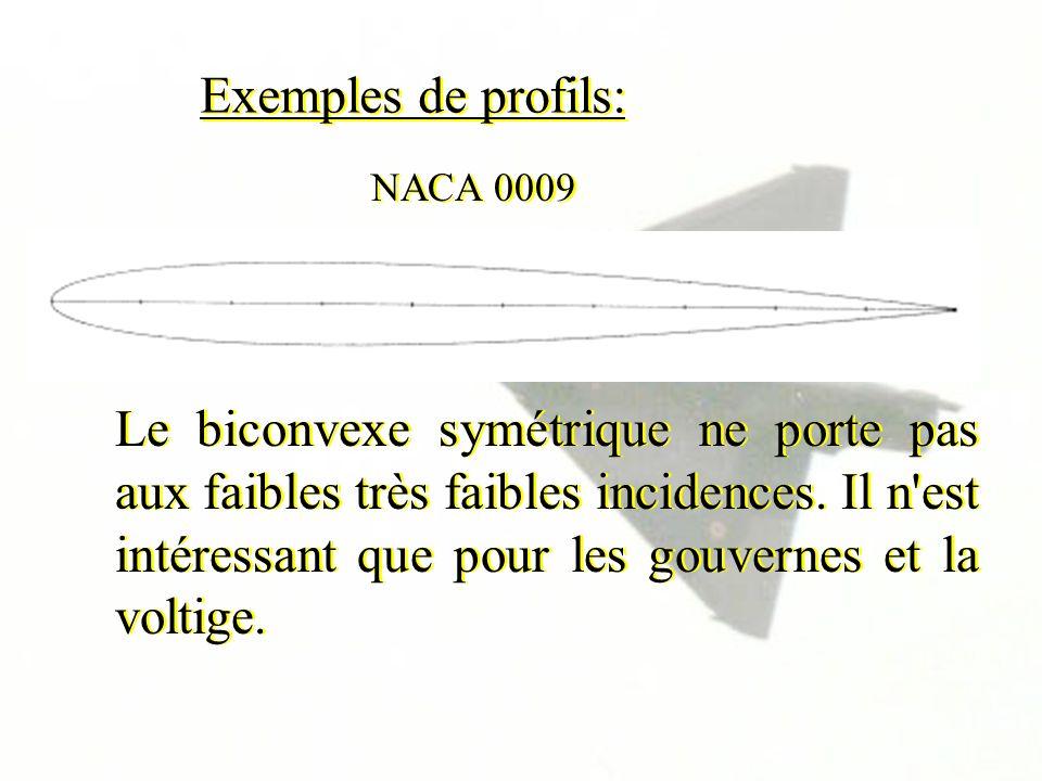 Exemples de profils: Le biconvexe symétrique ne porte pas aux faibles très faibles incidences. Il n'est intéressant que pour les gouvernes et la volti