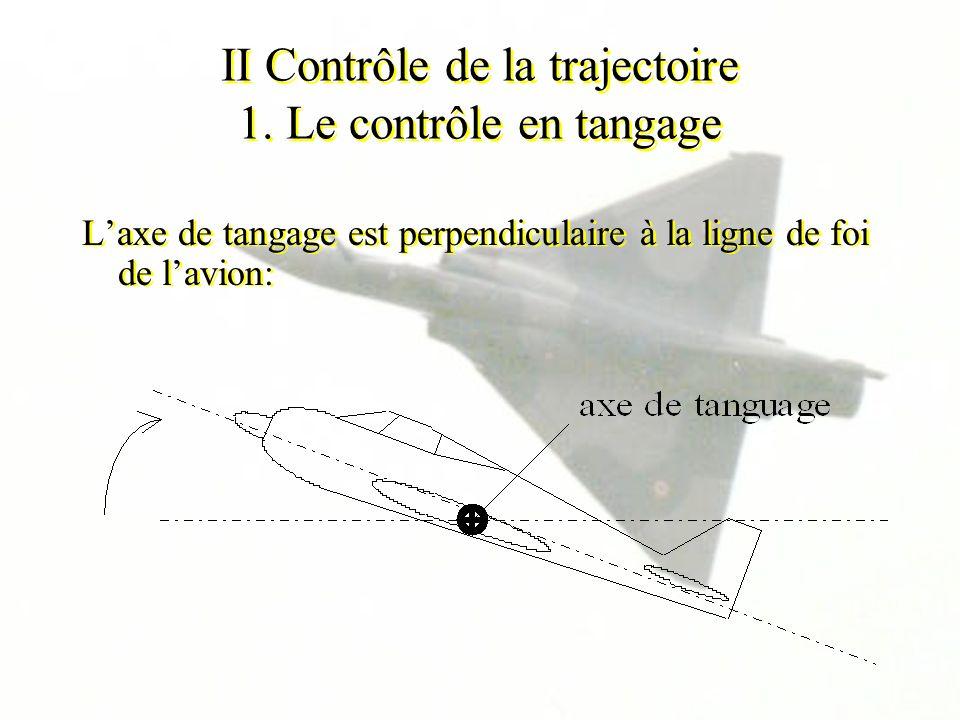 II Contrôle de la trajectoire 1. Le contrôle en tangage Laxe de tangage est perpendiculaire à la ligne de foi de lavion: