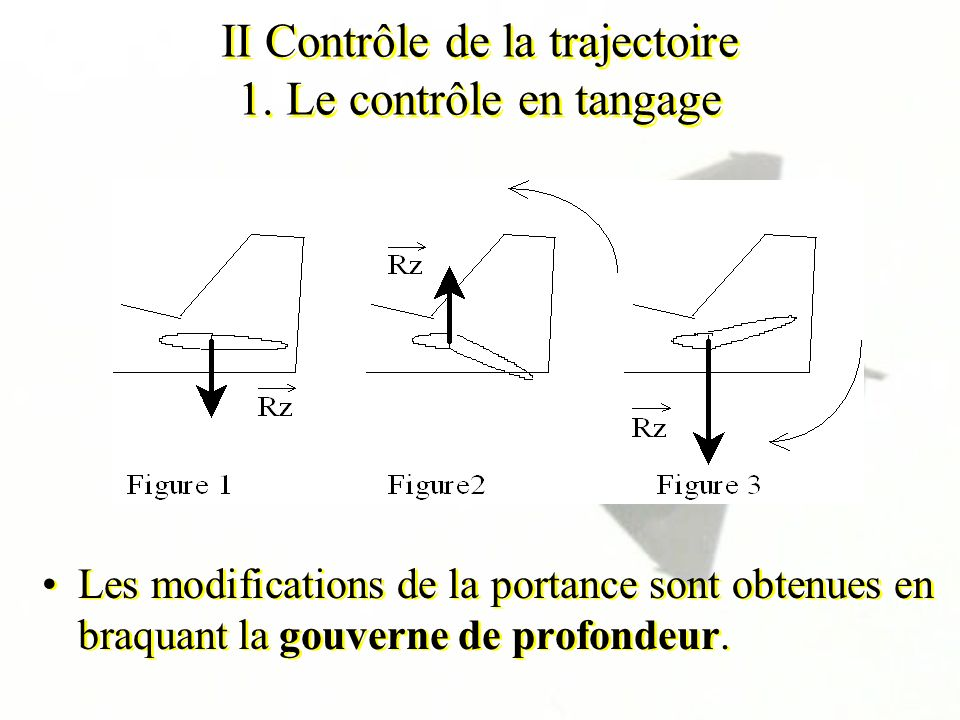 II Contrôle de la trajectoire 1. Le contrôle en tangage Les modifications de la portance sont obtenues en braquant la gouverne de profondeur.