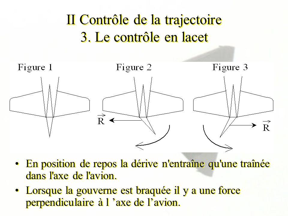 II Contrôle de la trajectoire 3. Le contrôle en lacet En position de repos la dérive n'entraîne qu'une traînée dans l'axe de l'avion. Lorsque la gouve