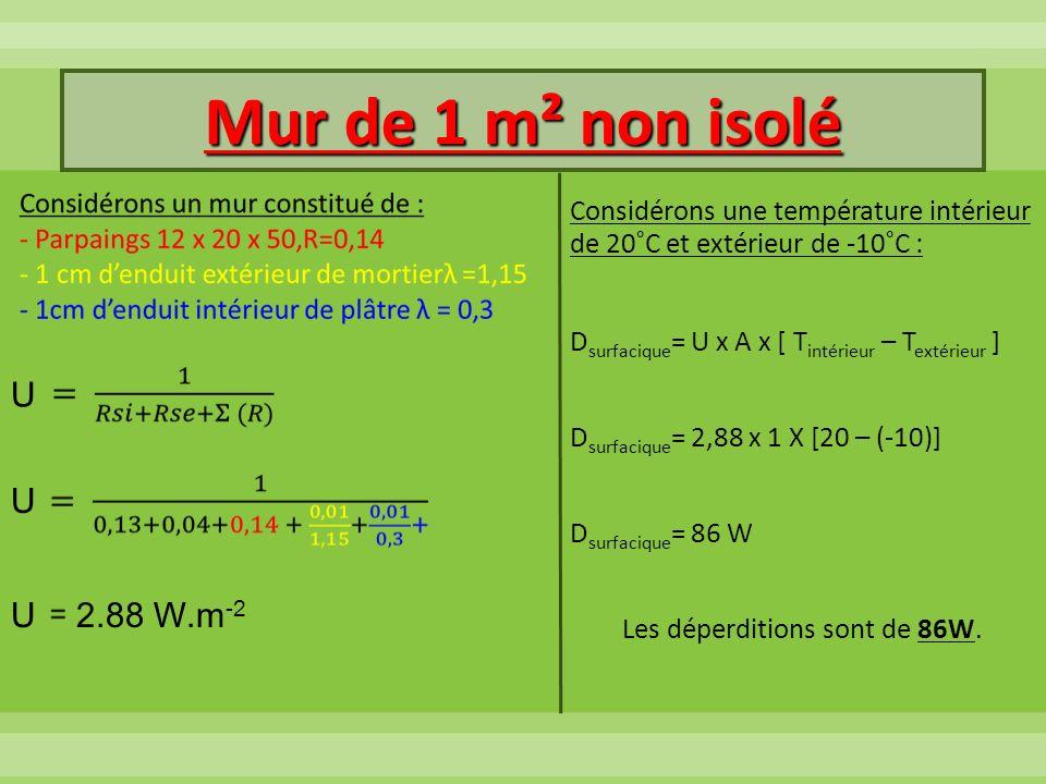 Mur de 1 m² non isolé Considérons une température intérieur de 20°C et extérieur de -10°C : D surfacique = U x A x [ T intérieur – T extérieur ] D sur