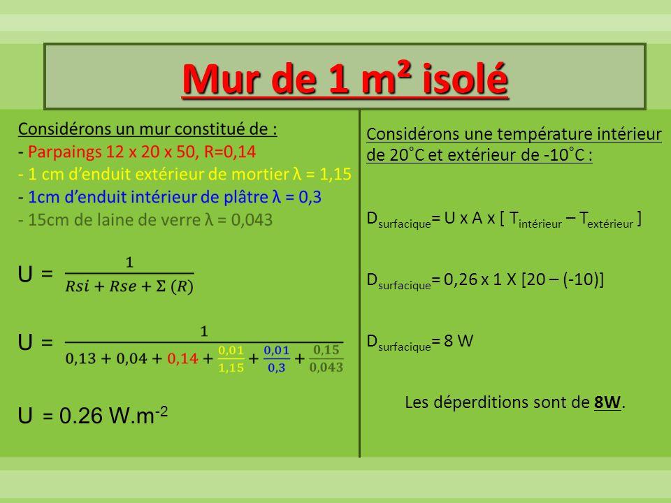 Mur de 1 m² isolé Considérons une température intérieur de 20°C et extérieur de -10°C : D surfacique = U x A x [ T intérieur – T extérieur ] D surfaci