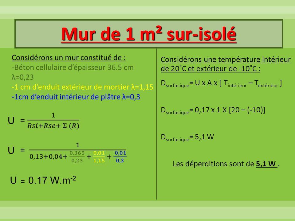 Mur de 1 m² sur-isolé Considérons une température intérieur de 20°C et extérieur de -10°C : D surfacique = U x A x [ T intérieur – T extérieur ] D sur