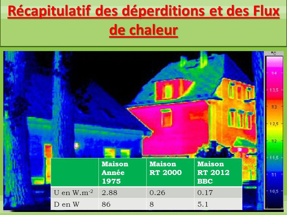 Maison Année 1975 Maison RT 2000 Maison RT 2012 BBC U en W.m -2 2.880.260.17 D en W8685.1 Récapitulatif des déperditions et des Flux de chaleur