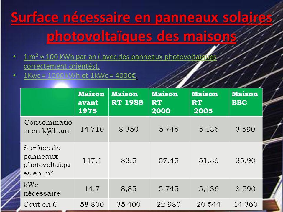 Surface nécessaire en panneaux solaires photovoltaïques des maisons 1 m² 100 kWh par an ( avec des panneaux photovoltaïques correctement orientés). 1K