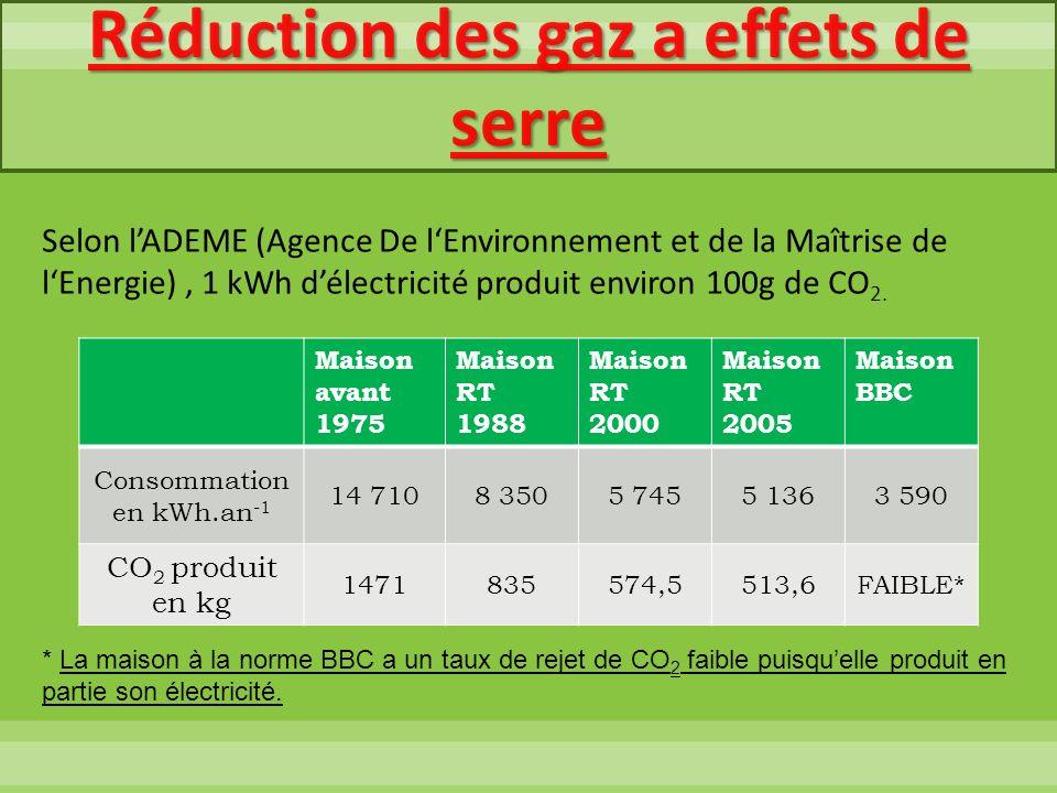 Réduction des gaz a effets de serre Selon lADEME (Agence De lEnvironnement et de la Maîtrise de lEnergie), 1 kWh délectricité produit environ 100g de