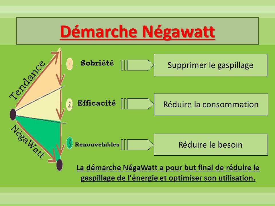 Supprimer le gaspillage Réduire la consommation Réduire le besoin La démarche NégaWatt a pour but final de réduire le gaspillage de l'énergie et optim