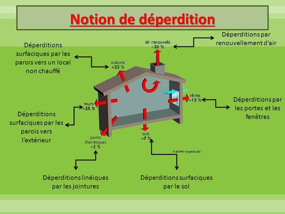 Mur de 1 m² sur-isolé Considérons une température intérieur de 20°C et extérieur de -10°C : D surfacique = U x A x [ T intérieur – T extérieur ] D surfacique = 0,17 x 1 X [20 – (-10)] D surfacique = 5,1 W Les déperditions sont de 5,1 W.