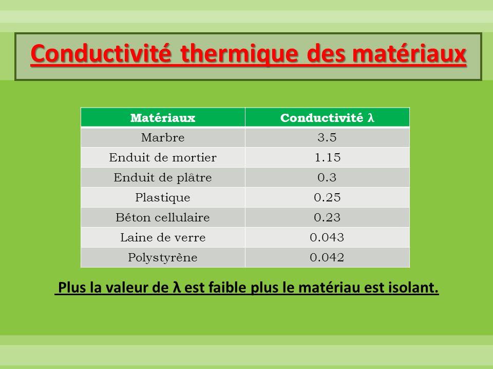 Matériaux Conductivité λ Marbre3.5 Enduit de mortier1.15 Enduit de plâtre0.3 Plastique0.25 Béton cellulaire0.23 Laine de verre0.043 Polystyrène0.042 C