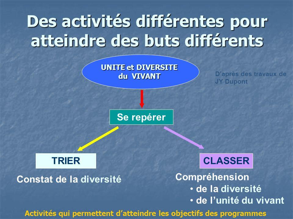 Des activités différentes pour atteindre des buts différents UNITE et DIVERSITE du VIVANT Se repérer TRIERCLASSER Constat de la diversité Compréhensio