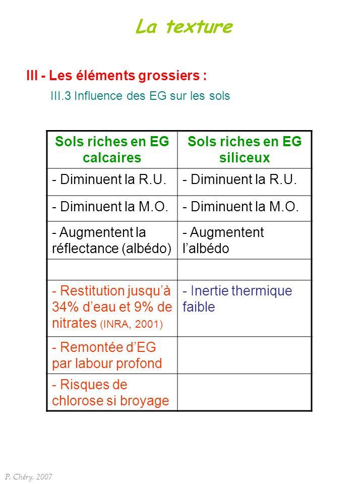 III - Les éléments grossiers : III.3 Influence des EG sur les sols P. Chéry, 2007 La texture Sols riches en EG calcaires Sols riches en EG siliceux -