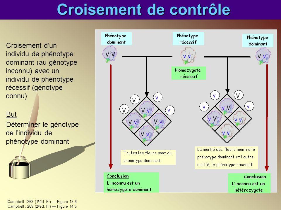 Croisement de contrôle Croisement dun individu de phénotype dominant (au génotype inconnu) avec un individu de phénotype récessif (génotype connu) But