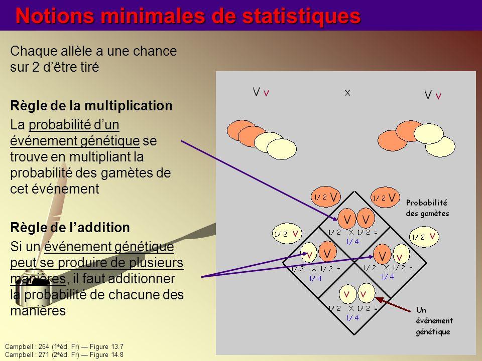 Notions minimales de statistiques Chaque allèle a une chance sur 2 dêtre tiré Règle de la multiplication La probabilité dun événement génétique se tro