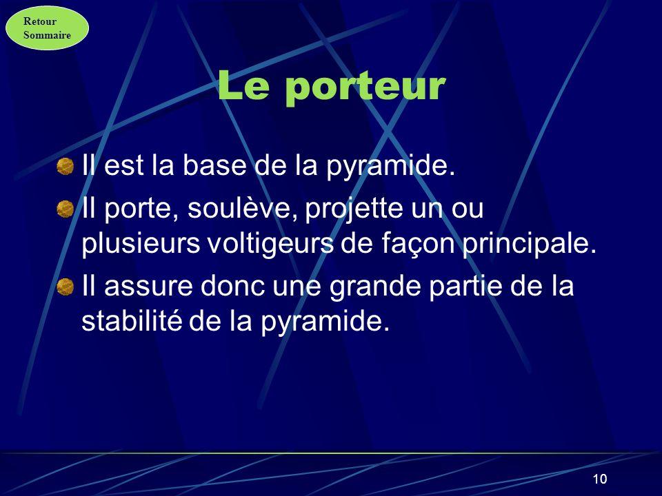 Retour Sommaire 11 Le voltigeur Il est la partie aérienne de la pyramide.